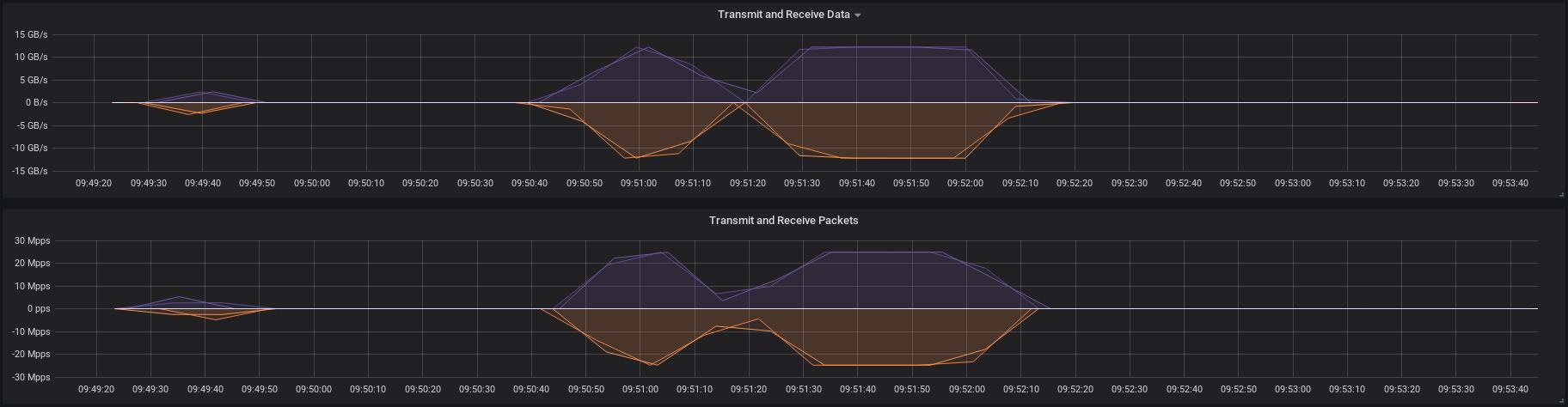 Monitoring Infiniband Network Utilization on CentOS 7, with some bonus Zabbix bits